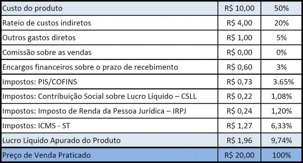 tabela exemplo de formação de preços - como fazer uma queima de estoque mais eficiente