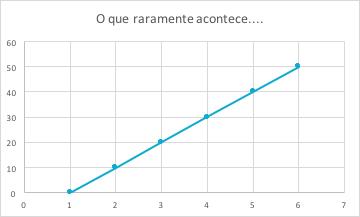 exemplo de gráfico de evolução, cumprimento de tarefas em escala acelerada