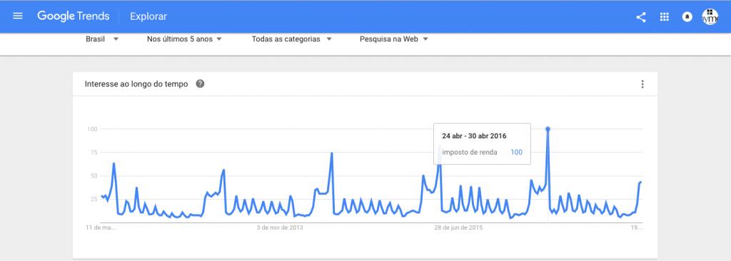 google trends interesse em imposto de renda